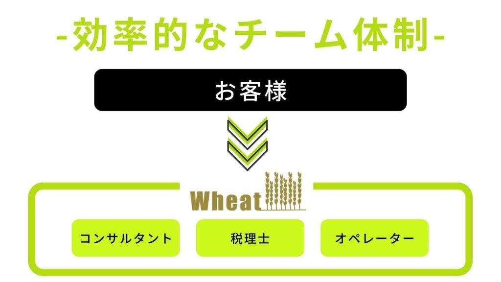 Wheatの場合